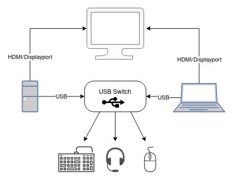 Diagram - Example setup